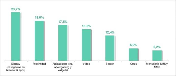 marketing móvil estadística