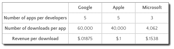 revenue per app per developer
