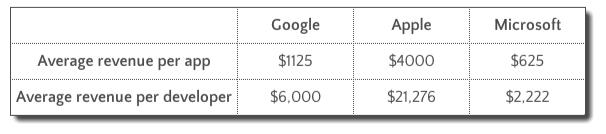 average revenue per app