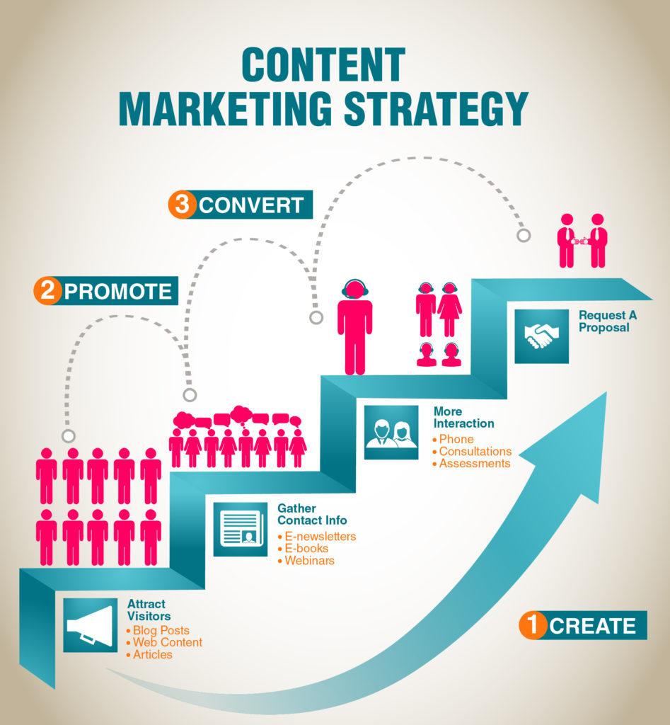 contenidos en aplicaciones - marketing móvil