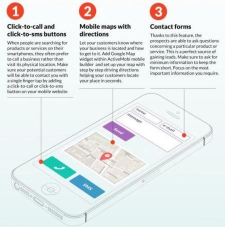 desarrollo de aplicaciones web - infografía Active Mobi