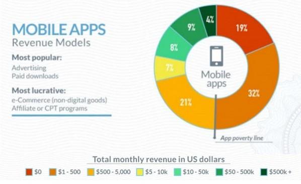 desarrollador Android e iOS