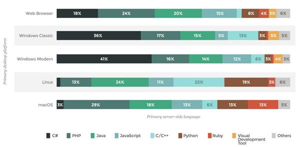 Desarrollo Multiplataforma lenguajes