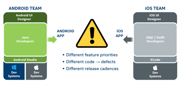Desarrollo multiplataforma para Android e iOS: Intel Multi-OS Engline