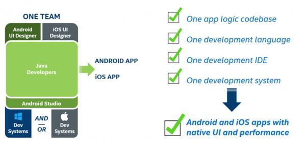 Desarrollo Multiplataforma Intel