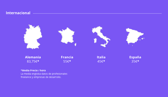 Cuánto cuesta una app en España vs Alemania, Francia e Italia