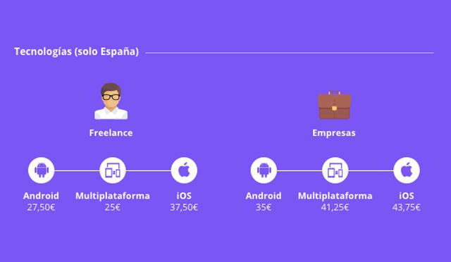 cuánto cuesta una app