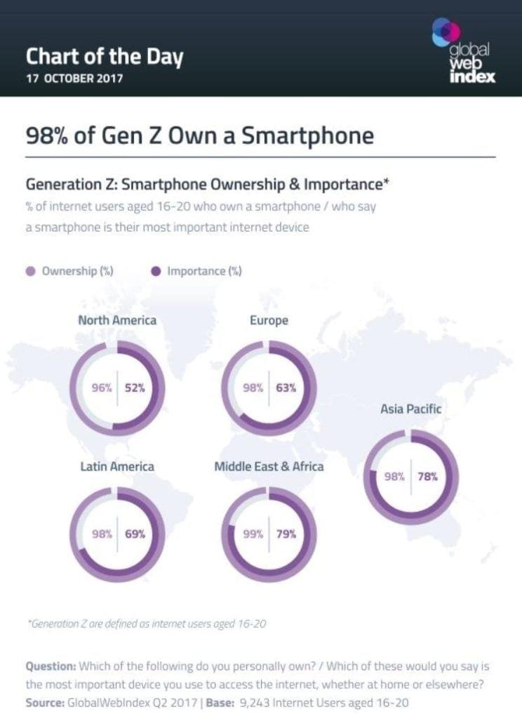 Grafico sobre el numero de personas de la generacion z que tiene un smartphone