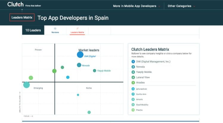 Top App Developers in Spain