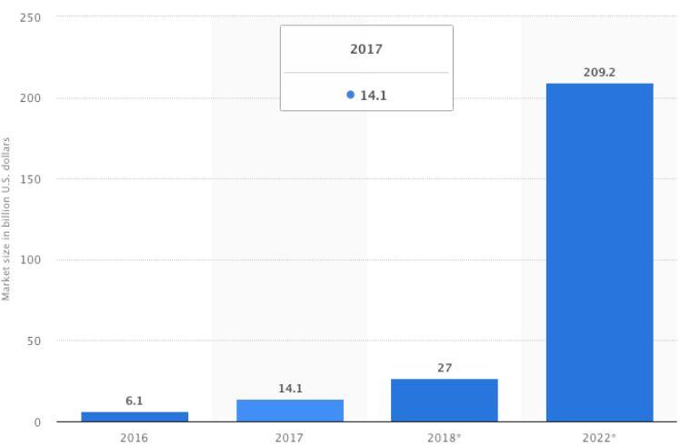 prevision del tamaño del mercado AR y VR- tendencias el el desarrollo de aplicaciones para movil