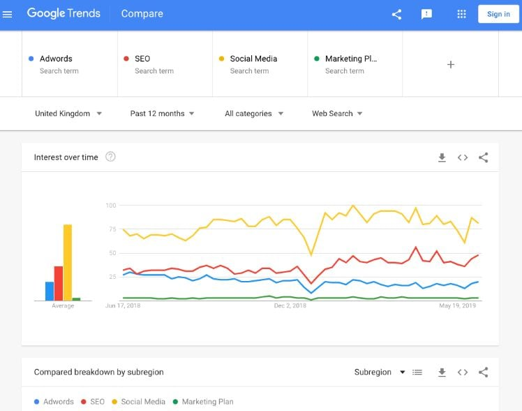 google trends herramienta de marketing