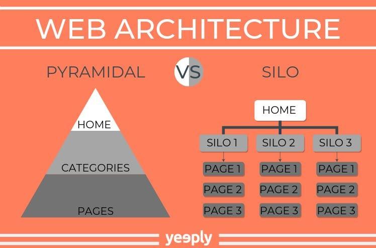 estructura web- mapa web