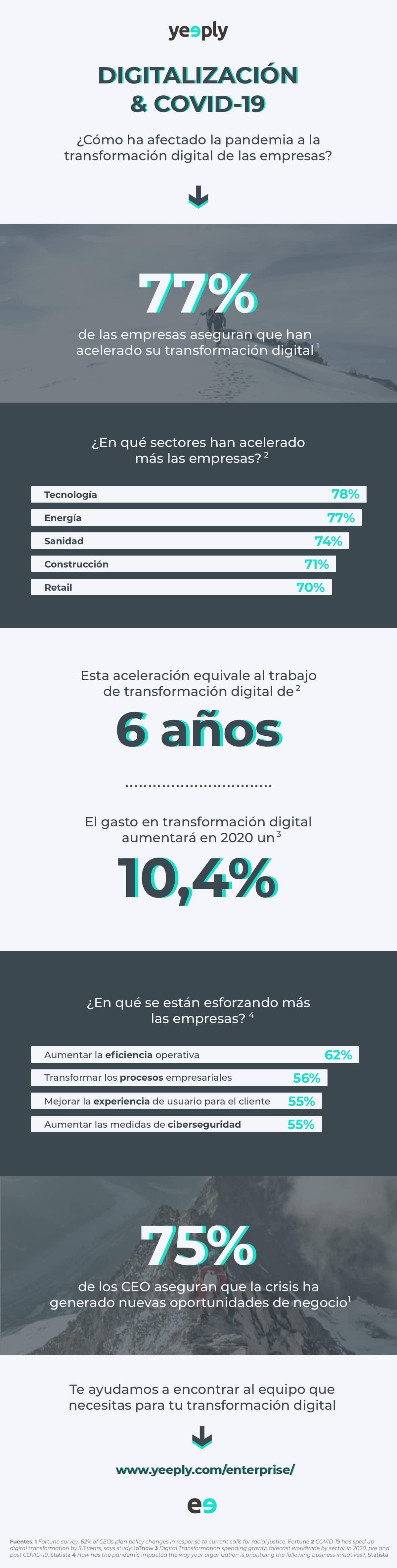 infografía digitalisación covid19