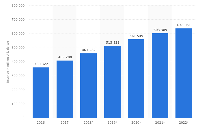 ingresos comercio electronico