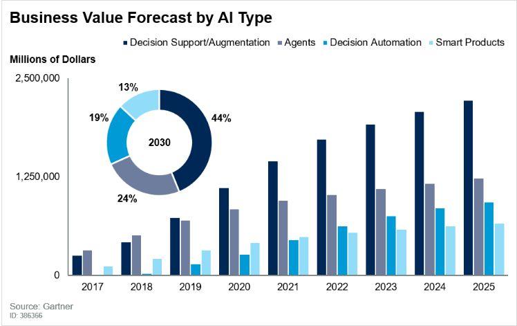pronóstico de AI