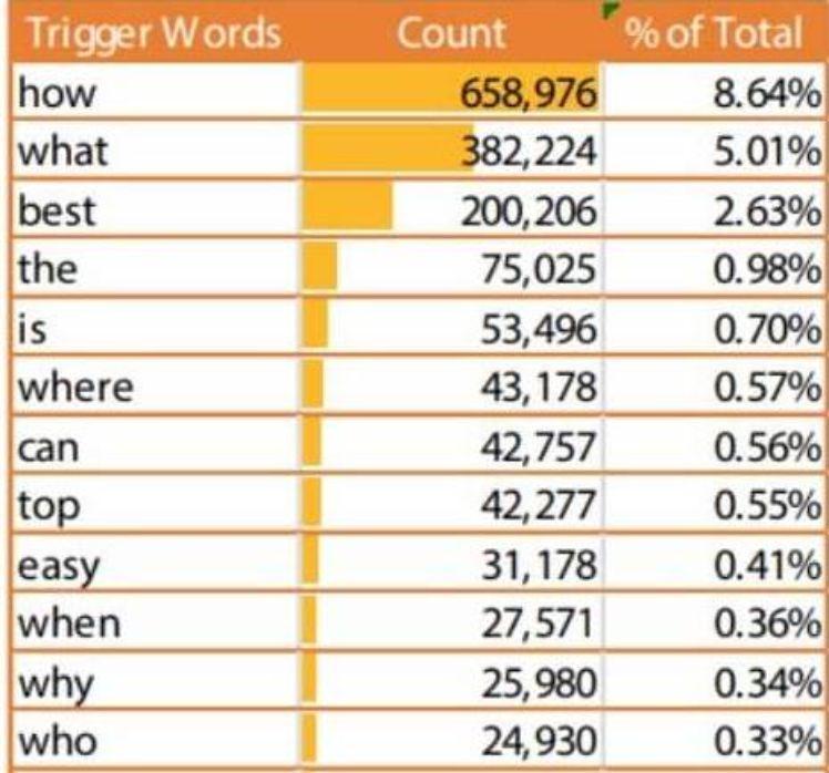 palabras claves populares en búsquedas de voz